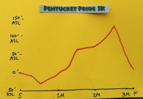 Pentucket Pride 5K